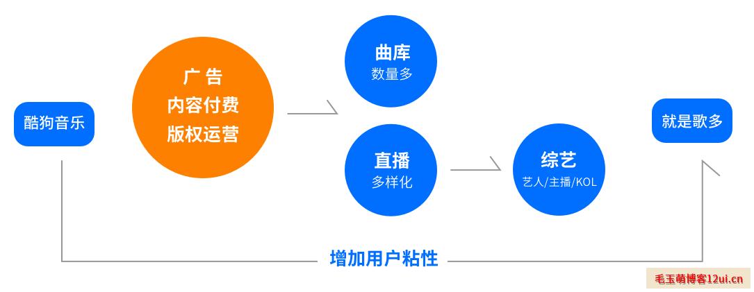 科学UI设计流程提升视觉效果